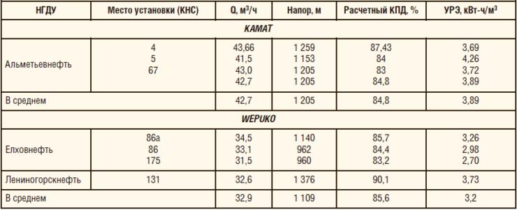 Таблица 1. Показатели работы насосных агрегатов объемного действия