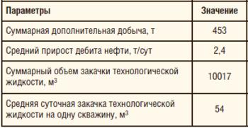 Таблица 2. Показатели работы скважины с применением компоновки 2ПРОК-ОРЗ -2-94 (21.02.2016–01.12.2016)