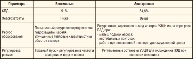 Таблица 1. Преимущества погружных вентильных двигателей по сравнению с асинхронными ПЭД