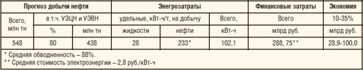 Таблица 4. Прогнозный потенциал снижения энергозатрат при замене в УЭЦН и УЭВН ПЭД на ВД в России в 2017 г.