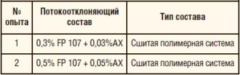 Таблица 9. Протестированные составы