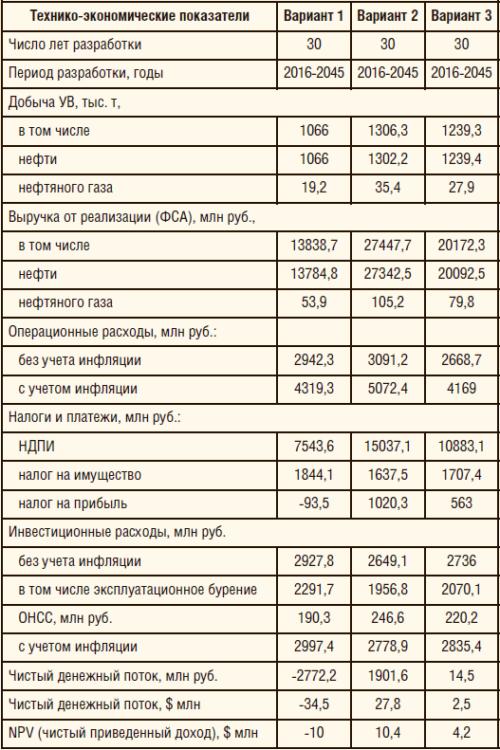 Таблица 2. Расчет экономической эффективности