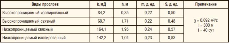 Таблица 1. Расчет продолжительности полуциклов воздействия по параметрам четырехслойной модели пласта на участке № 6 объекта АВ1-2 Урьевского м/р