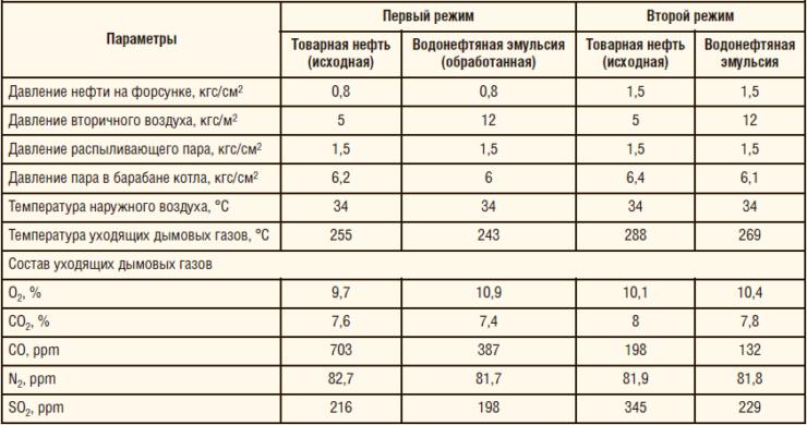 Таблица 3. Результаты анализа работы ДКВр 10/13 на товарной нефти и ВНЭ