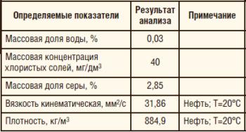Таблица 1. Результаты анализа товарной нефти УПН «Якушкинская» до обработки (проба №1)