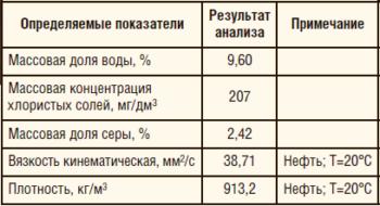 Таблица 2. Результаты анализа товарной нефти УПН «Якушкинская» после обработки (проба №5)