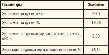 Таблица 5. Результаты эксплуатации в установившемся режиме, аналогичном режиму базовой установки (5,4 мин-1). Данные эксплуатирующей организации