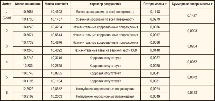 Таблица 1. Результаты первого этапа ОПИ