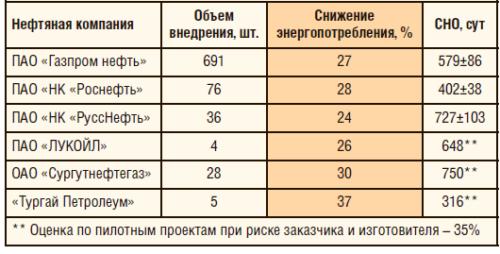 Таблица 6. Результаты промышленной эксплуатации энергоэффективных УЭЦН производства АО «Новомет-Пермь»