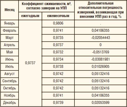 Таблица 2. Результаты расчетов коэффициент сжимаемости по уравнению состояния