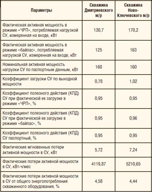 Таблица 1. Результаты замеров и расчетов по произведенным испытаниям