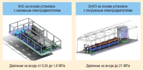 Рис. 1. Блочные насосные станции на базе горизонтальных насосных установок