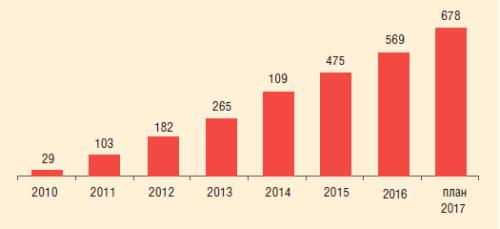 Рис. 1. Динамика фонда ОРД в ПАО «ЛУКОЙЛ», 2010-2017 гг.