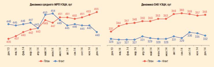 Рис. 1. Динамика показателей МРП и СНО мехфонда ОАО «Томскнефть» ВНК в 2013-2014-2014 гг.