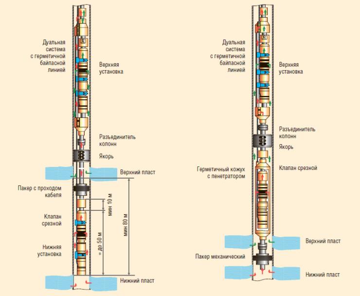 Рис. 1. Дуальные системы ОРЭ для ЭК диаметром от 146 мм