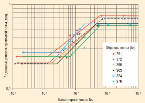 Рис. 1. Экспериментальные данные зависимости водонасыщенности промытой зоны от капиллярного числа (Nc)