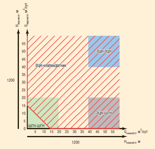 Рис. 1. Область применения оборудования ОРД