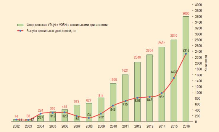 Рис. 1. Производство и внедрение вентильных двигателей ООО «ЭПУ-ИТЦ» в период 2002-2016 гг.