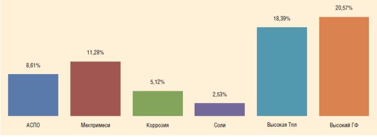 Рис. 1. Распределение скважин действующего фонда АО «Самаранефтегаз» по основным осложняющим факторам