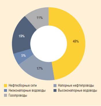 Рис. 1. Распределение трубопроводов ПАО «Оренбургнефть» по назначению