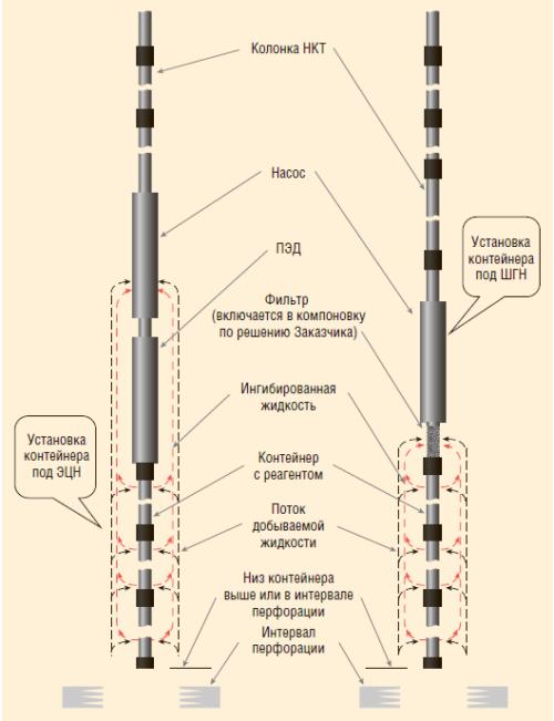 Рис. 1. Схема компоновки контейнера в скважине