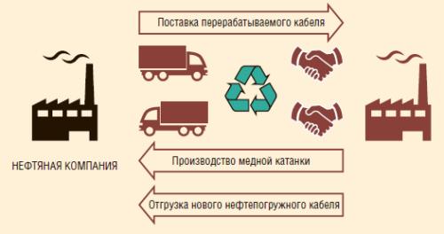 Рис. 1. Схема рециклинга нефтепогружного кабеля