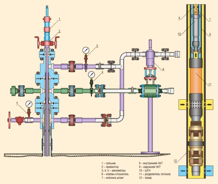Рис. 1. Схема устьевого и глубинного оборудования ОРДиЗ ШГН с коаксиальным лифтами для добычи из верхнего пласта и закачки в нижний