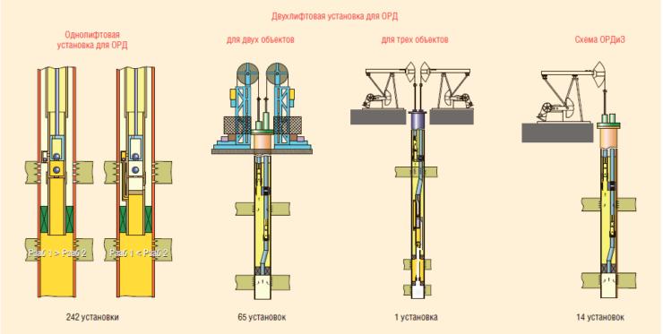 Рис. 1. Схемы установок ОРД, применяемые в НГДУ «Ямашнефть»