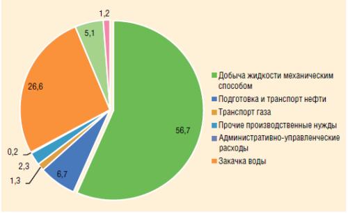 Рис. 1. Структура энергопотребления в нефтедобыче по технологическим процессам