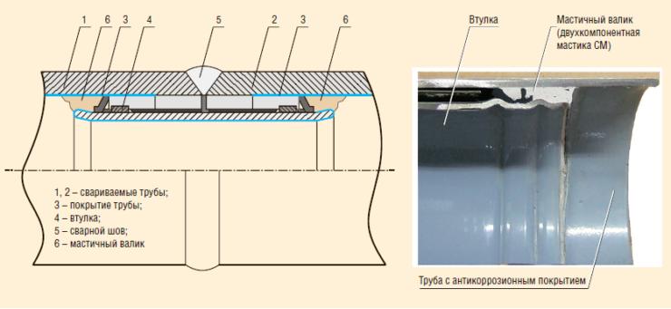 Рис. 1. Установленная втулка внутренней защиты сварного соединения в разрезе