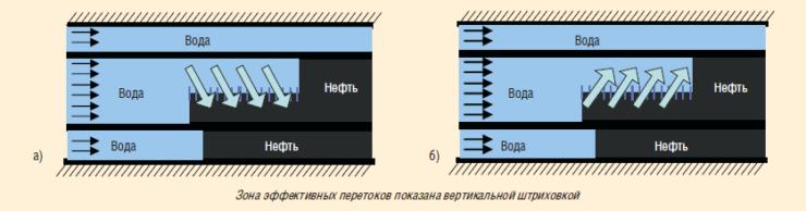 Рис. 1. Зона эффективных для циклического заводнения вертикальных перетоков при закачке воды (а) и при остановке нагнетательной скважины или увеличении отбора добывающей скважиной (б)