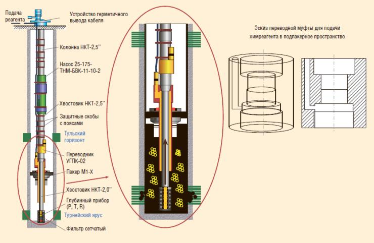 Рис. 10. Схема оборудования с капиллярной системой в комплексе с переводной муфтой