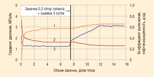 Рис. 11. Пример эксперимента на линейной нефтенасыщенной модели пористой среды №10