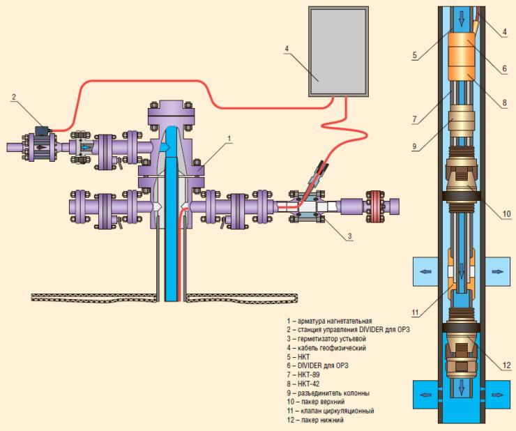 Рис. 11. Схема устьевого и глубинного оборудования с устройством «DIVIDER для ОРЗ»