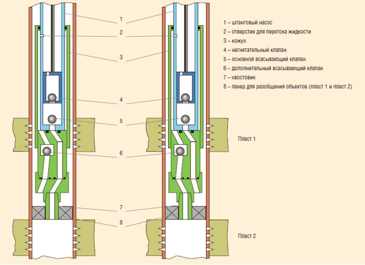 Рис. 12. Экспериментальный насос с диаметром плунжера 32 и 38 мм в кожухе с боковым всасывающим клапаном в составе однолифтовой компоновки ОРД