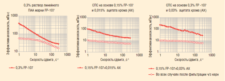 Рис. 12. Определение влияния ПАА/СПС на стабильность эмульсий