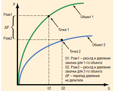 Рис. 12. Основы управления параметрами закачки в каждый пласт