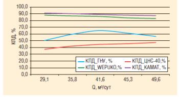 Рис. 13. Значения КПД насосных агрегатов ГНУ, ЦНС, KAMAT и WEPUKO номинальной производительностью 40 м3/ч и напором 1400 м