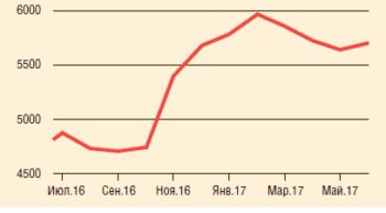 Рис. 2. Динамика цен на медь 07.2016-05.2017, $/т
