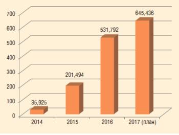Рис. 2. Динамика добычи нефти ООО «УДС нефть» в 2014-2017 гг., тыс. т