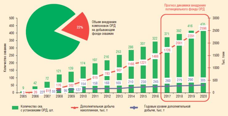 Рис. 2. Динамика добычи нефти с учетом ввода потенциального фонда ОРД в НГДУ «Ямашнефть», 2005-2020 гг.