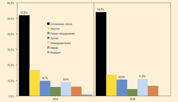 Рис. 2. Динамика распределения причин возникновения ННВ при строительстве скважин в ПАО «Оренбургнефть»