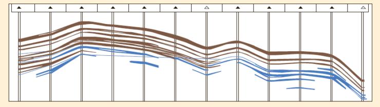 Рис. 2. Геологический профиль залежи в направлении Запад-Восток
