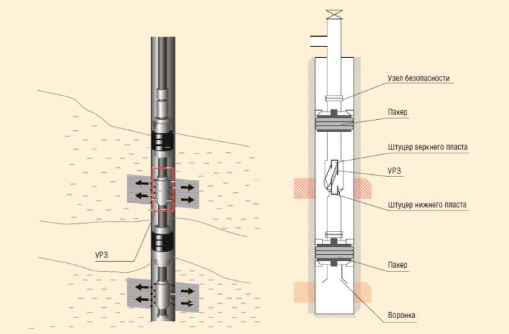 Рис. 2. Компоновка 2ПРОК–ОРЗ -2-94 с УРЗ для ЭК диаметром 114 мм