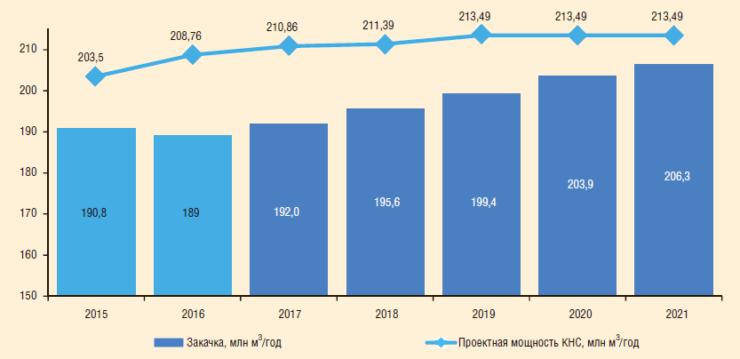 Рис. 2. Объем закачки в систему ППД и проектная мощность КНС ОАО «Славнефть-Мегионнефтегаз», 2015-2021 гг.