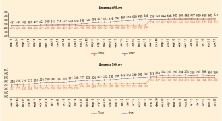 Рис. 2. Показатели МРП и СНО на фонде скважин, оборудованных УЭЦН