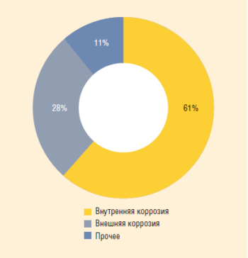 Рис. 2. Распределение по причинам отказов трубопроводов ПАО «Оренбургнефть»