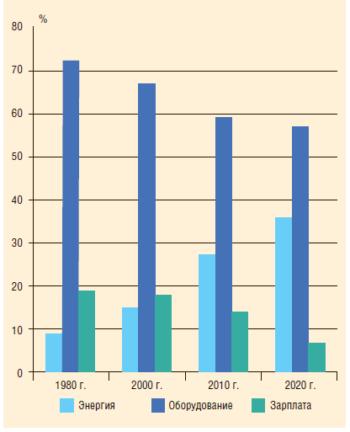 Рис. 2. Распределение затрат в себестоимости добычи нефти в 1980-2020 гг.