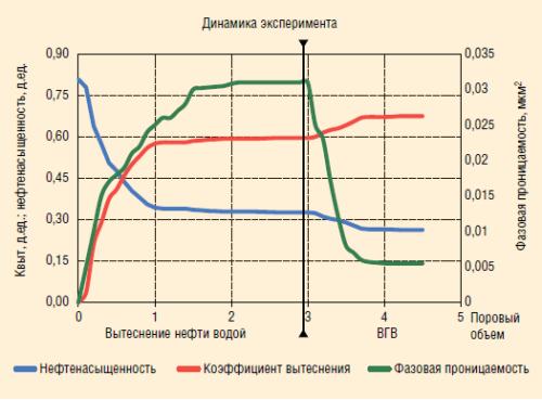 Рис. 2. Результаты лабораторного исследования на натурном керне
