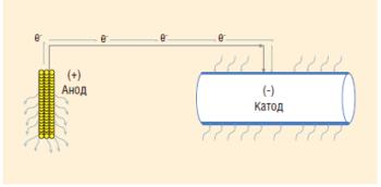 Рис. 2. Стандартная схема протекторной электрохимической защиты